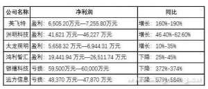 太龙照明等6家照企公布2018业绩预告:赚的各有千秋,亏的大多雷同 迁安
